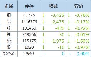 1月22日LME铜库存减少3,425吨,铝库存下滑2,475吨