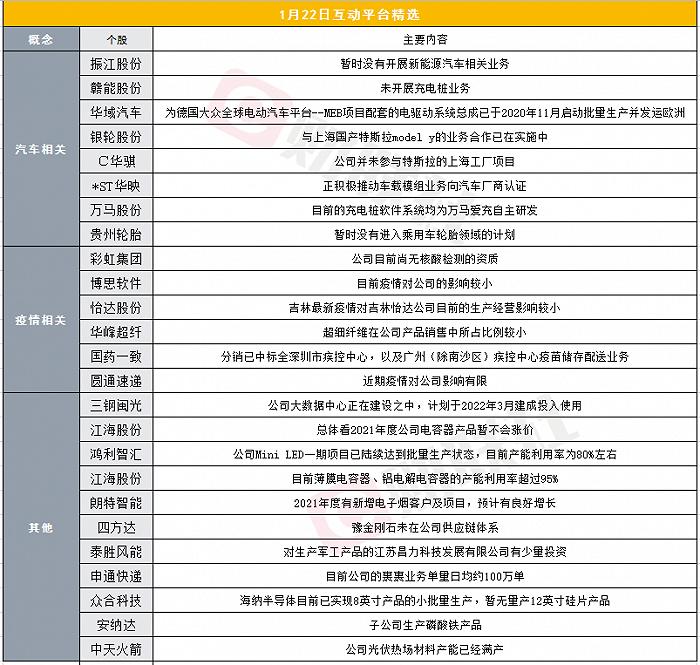 财联社1月22日互动平台精选