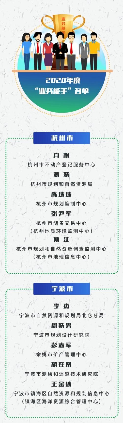 """2020年度浙江省自然资源系统""""业务能手""""名单出炉"""