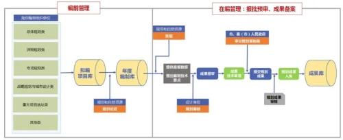 改革创新优秀案例①丨杭州:加强规划编制统筹 提升空间治理能力图片