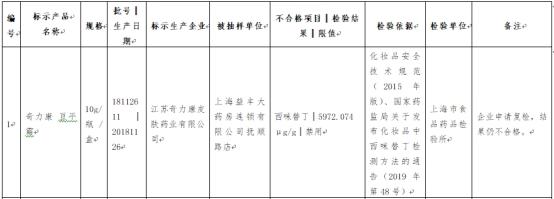 上海化妆品抽检2%批次不合格 含盒马益丰药房所售产品