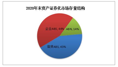 """中债研发中心:去年资产证券化产品发行量达2.87万亿元 企业ABS占据市场""""半壁江山"""""""