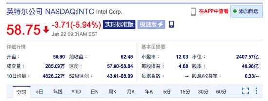 英特尔股价跌近6% 该公司第四季度净利润同比下降15%