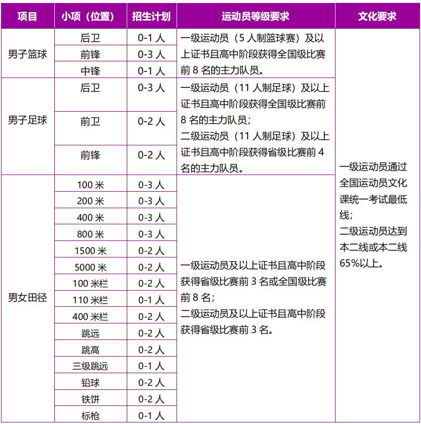 南京理工大学2021年高水平运动队招生简章图片