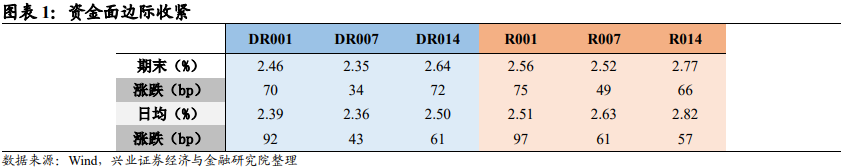 【兴证固收.利率】交易情绪积极,长端下行——利率回顾(2021.1.18-2021.1.22)