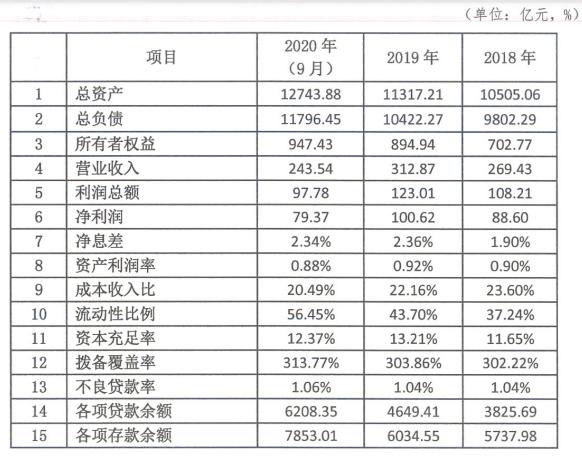徽商银行拟发行2240亿元同业存单 去年累计发行2291.8亿元