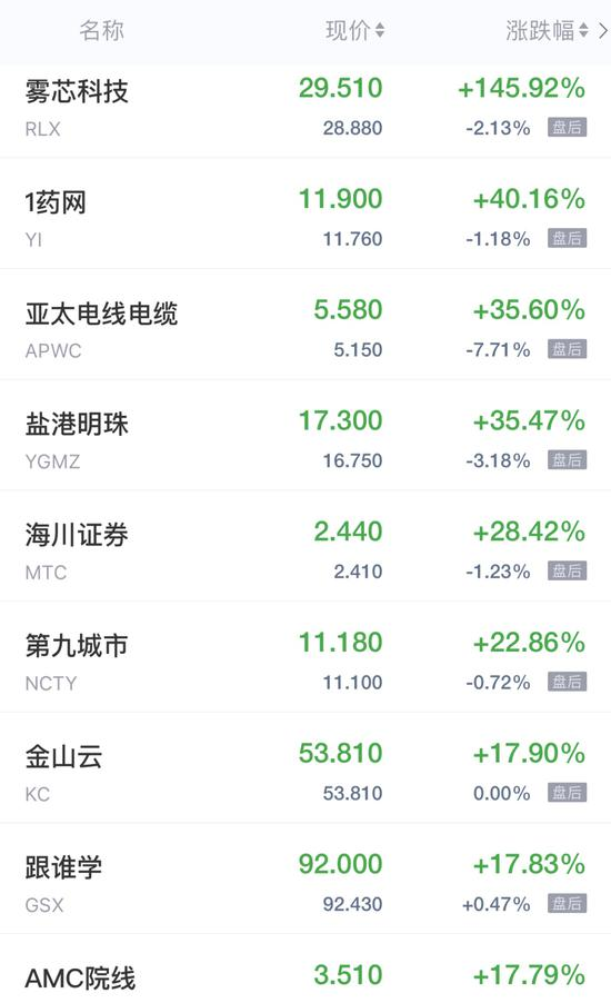 热门中概股周五收盘涨跌不一 雾芯科技上市首日飙升近150%