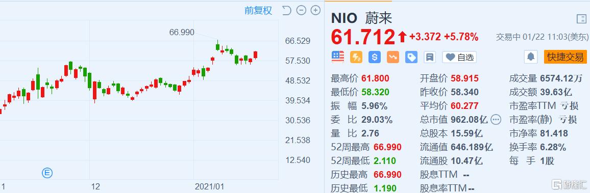 蔚来(NIO.US)涨近6% 获野村看高至80.3美元