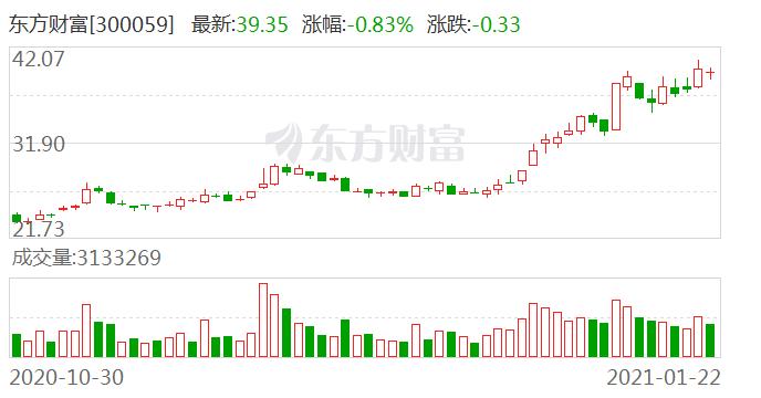 东吴证券维持东方财富买入评级:权益市场黄金发展 东财业绩将保持高增长