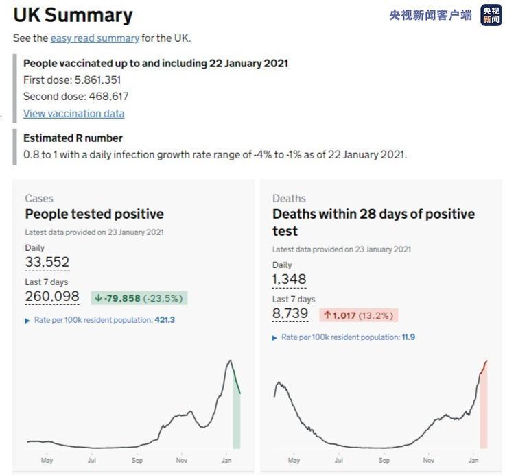 英国新增确诊病例33552例 累计确诊3617459例