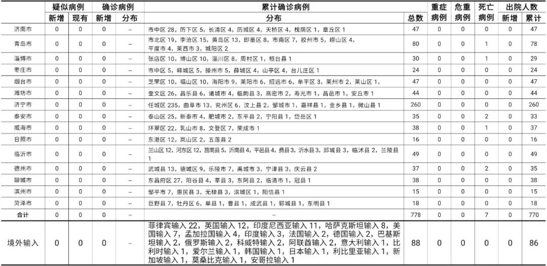 2021年1月23日0时至24时山东省新型冠状病毒肺炎疫情情况图片