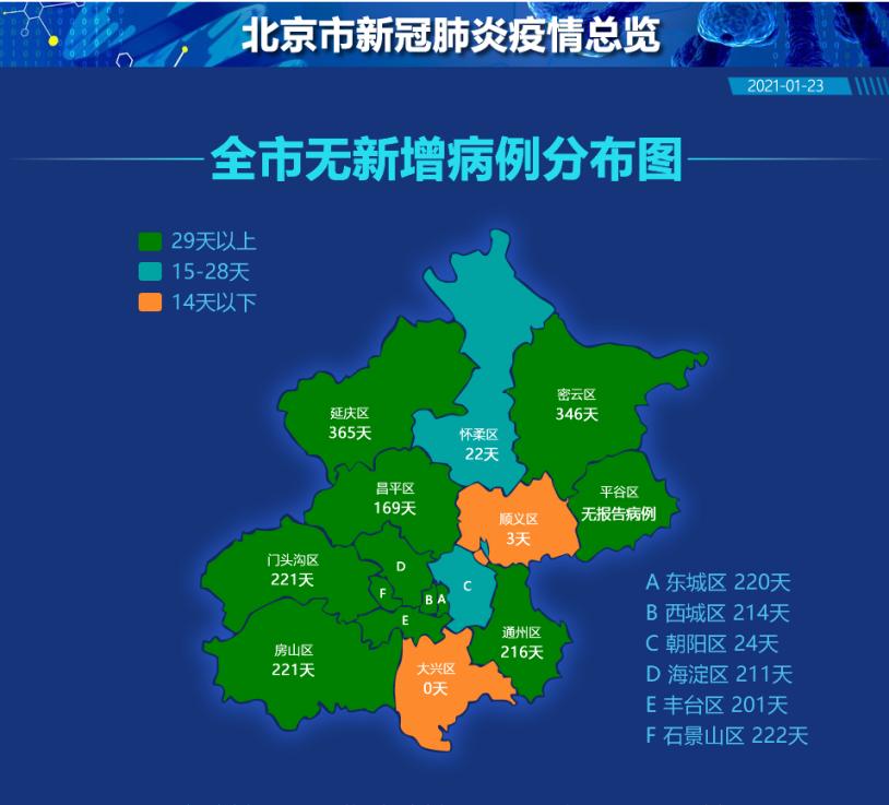 北京平谷区370天无新增病例