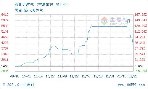 生意社:1月25日宁夏宏兴天然气价格动态