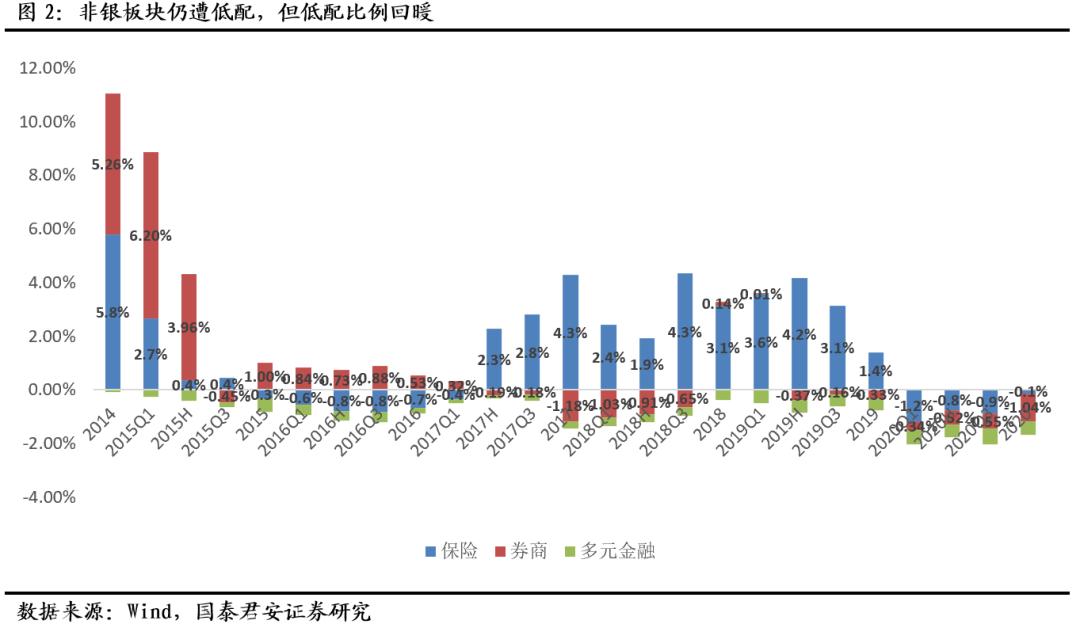 【国君非银】非银低配比例缩小,其中保险增配最多——2020年非银板块基金持仓分析