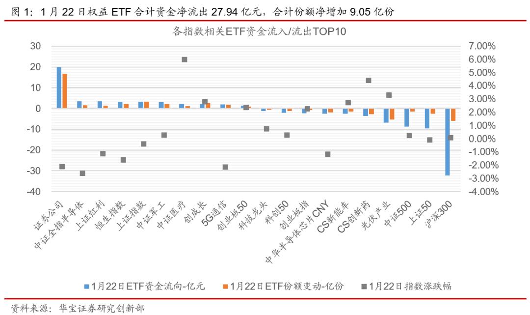ETP日报(20210125):指数基金新规发布,证券类ETF资金净流入