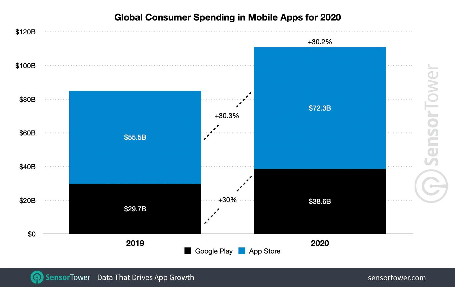Sensor Tower:2020年App Store和Google Play全球收入1110亿美元