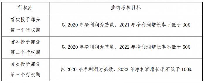景嘉微:拟推888万份股票期权激励计划