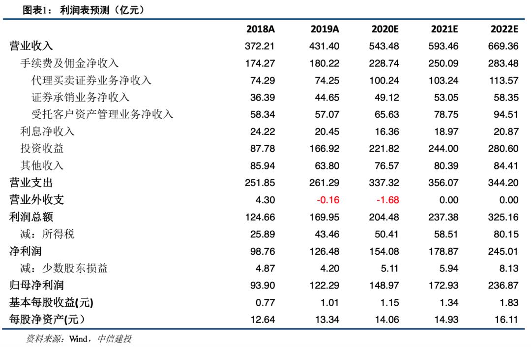 中信证券:业绩稳健增长,龙头强者恒强