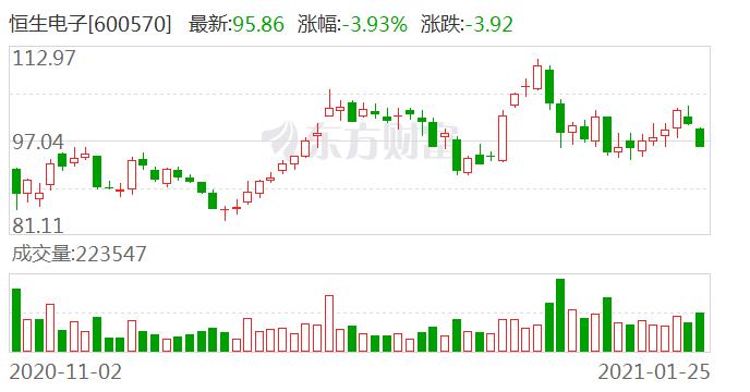 恒生电子大宗交易成交216.64万元