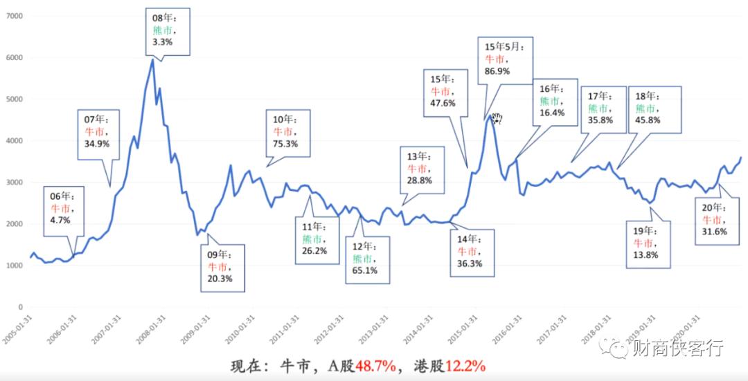 """""""现在,A股牛进度条48.7%,港股牛12.2%。""""""""网红""""私募侯安扬喊你进场啦"""