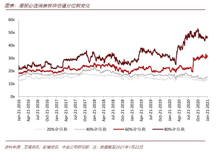 中金:港股必选消费行业投资手册
