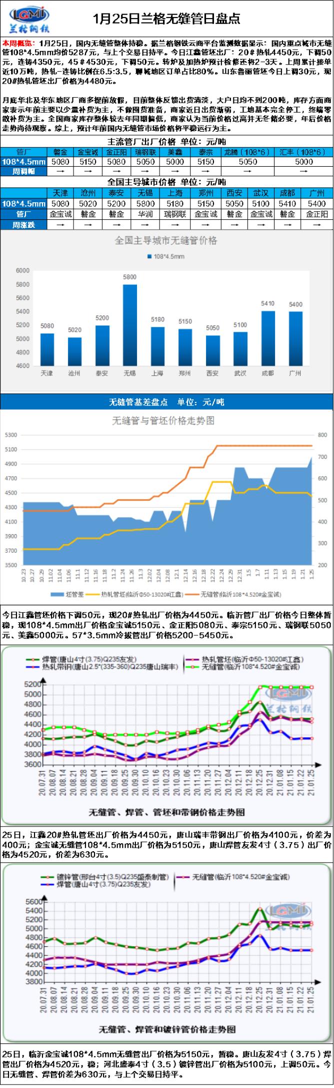 兰格无缝管日盘点(1.25):原料价格窄幅震荡  市场需求萎靡