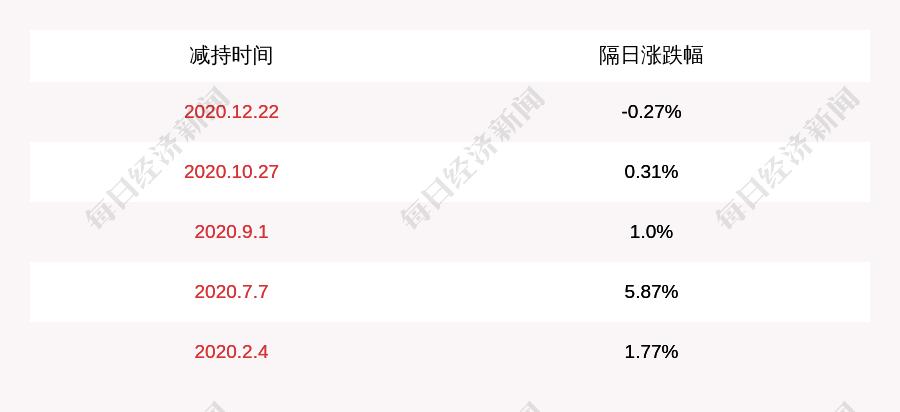 哈投股份:中国华融资产管理股份有限公司减持计划完成,减持股份数量254万股