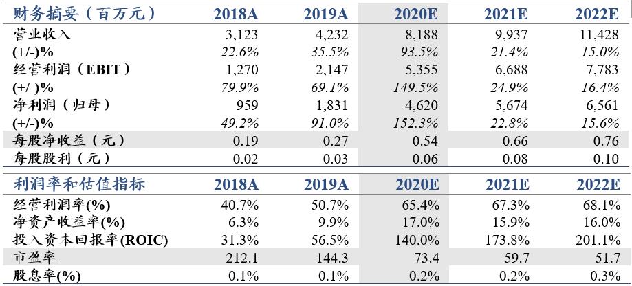 【国君非银】财富管理大爆发,20年业绩超预期——东方财富2020年业绩快报点评