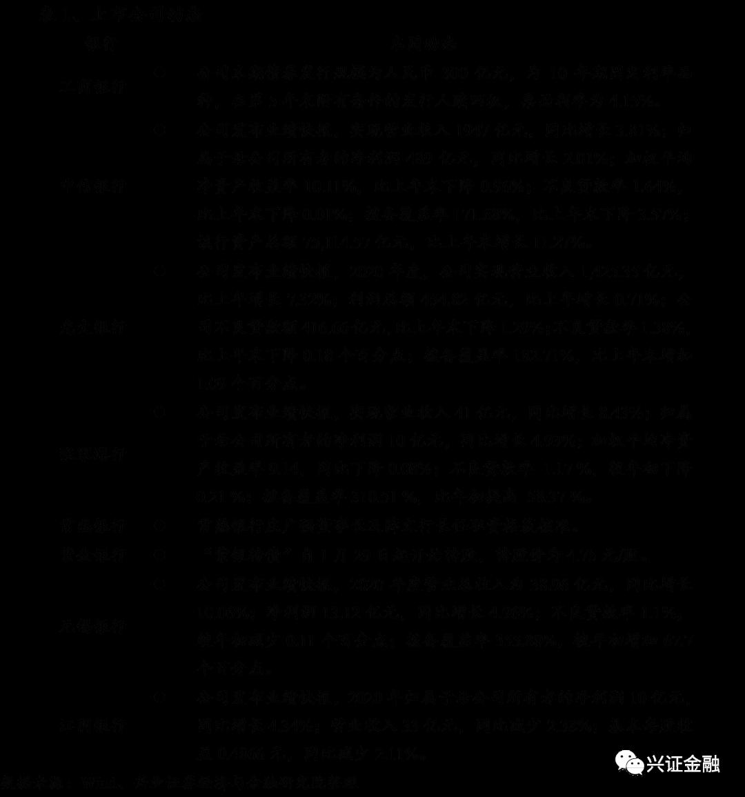 【兴证金融 傅慧芳】银行业周报(210118-210124):20Q4基金小幅加仓银行,21年银行再融资预案首披