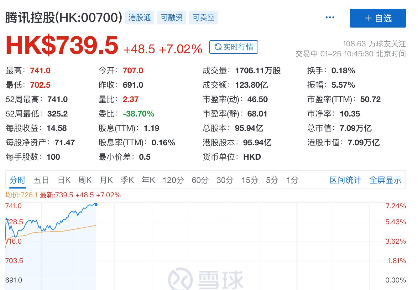 腾讯控股市值突破7万亿港元 超国有六大银行总和