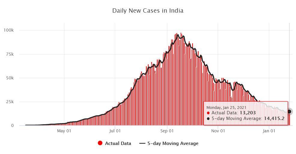 印度新增新冠确诊病例13203例 累计确诊超1066万例