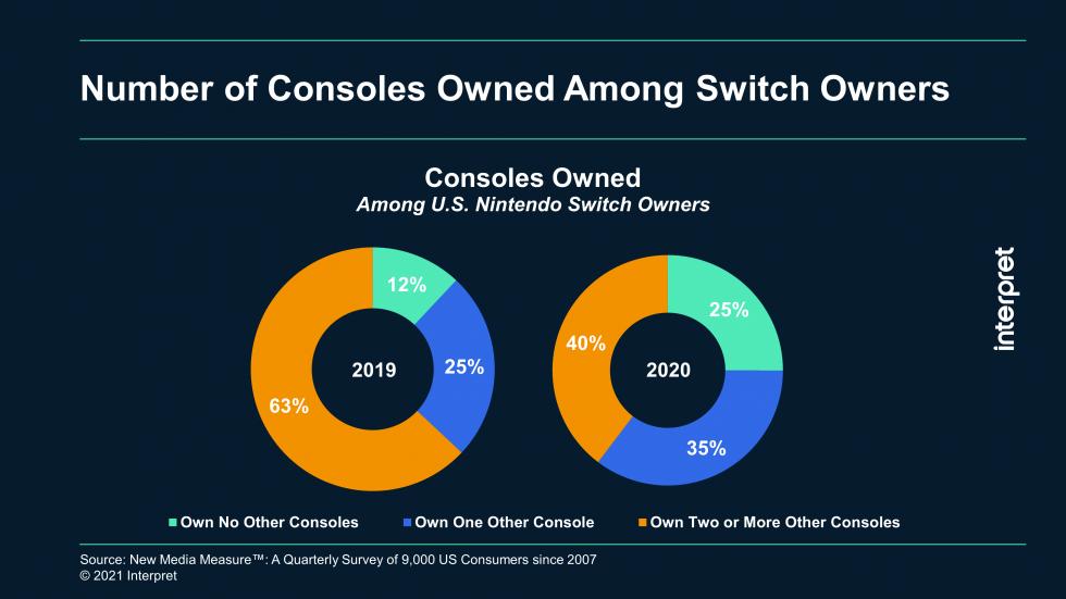 Interpret:研究显示任天堂正吸引新玩家来拓展Switch的市场份额