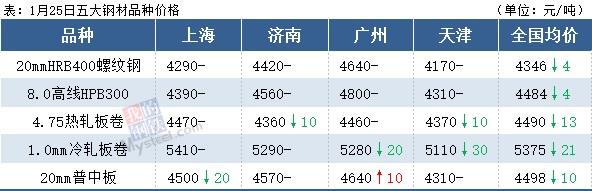 钢厂冬储价格同比高500,短期钢价震荡偏弱