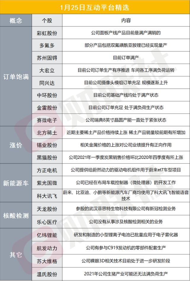 财联社1月25日互动平台精选