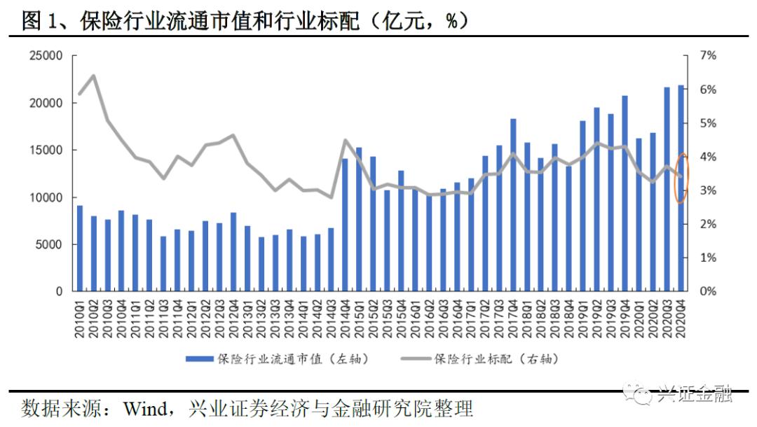 【兴证金融 傅慧芳】基金加仓保险0.55pcts,低配比例收窄——基金2020年四季度保险持仓分析