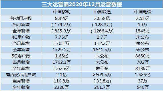 三大运营商2020年成绩单:5G用户超2.5亿 移动独大联通严峻