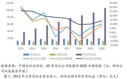 2020年信托业务收入是营业收入主要来源 资产减值损失计提同期增长60%