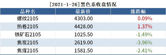 1月26日黑色系持仓日报