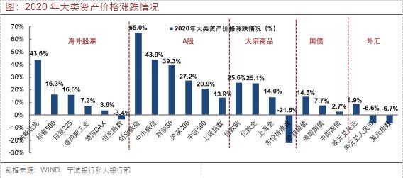 宁波银行私人银行部:港股是今年最值得投资市场 金价上涨空间受限