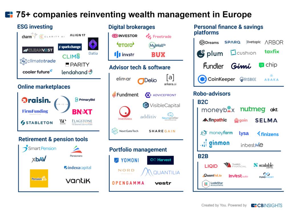 近80家欧洲公司正在重塑财富管理