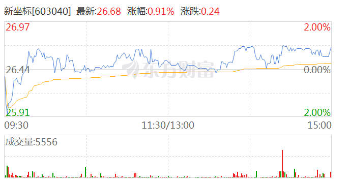 新坐标拟至多5000万元回购股份用于股权激励等
