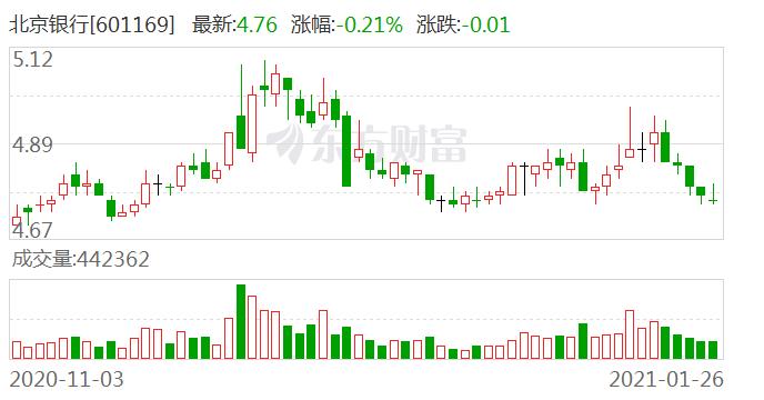 北京银行投放北京地区贷款增量创近三年新高