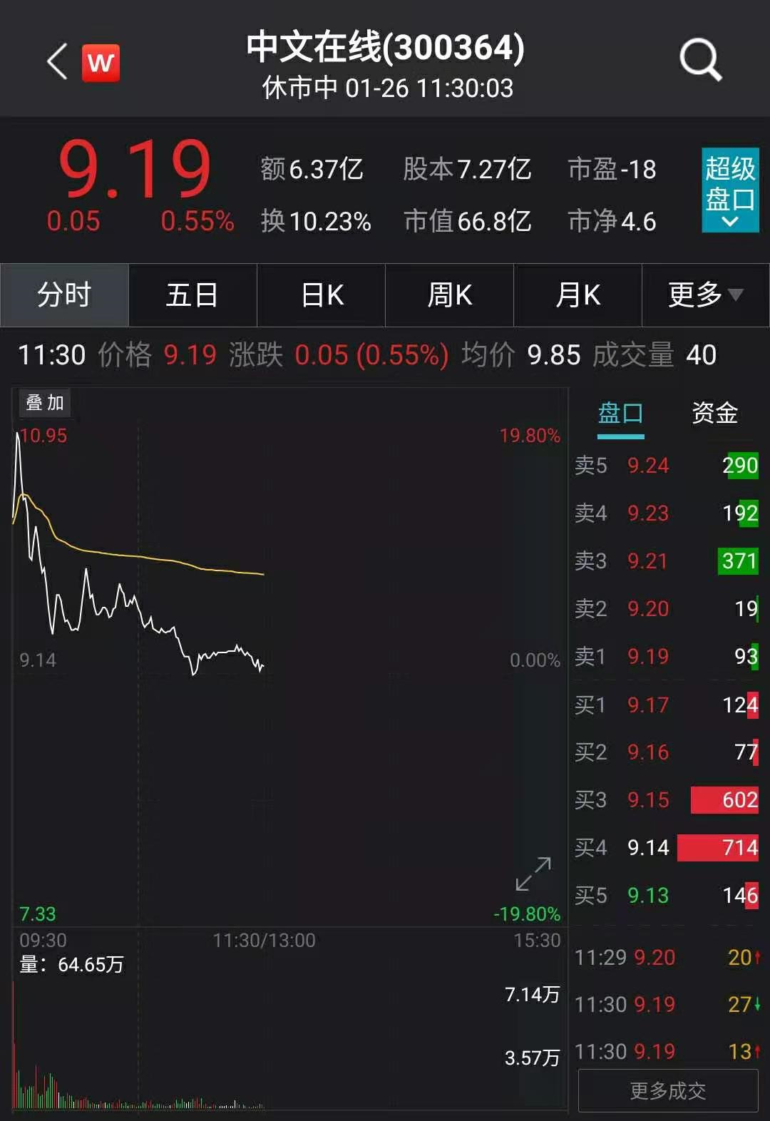 中文在线牵手腾讯百度两大巨头:居然没有换来涨停 怎么肥事?