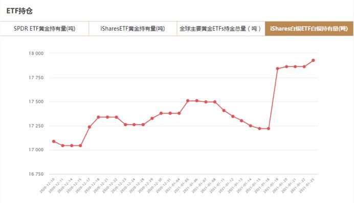 iShares白银ETF1月25日白银持有量与上一交易日增加63.58吨