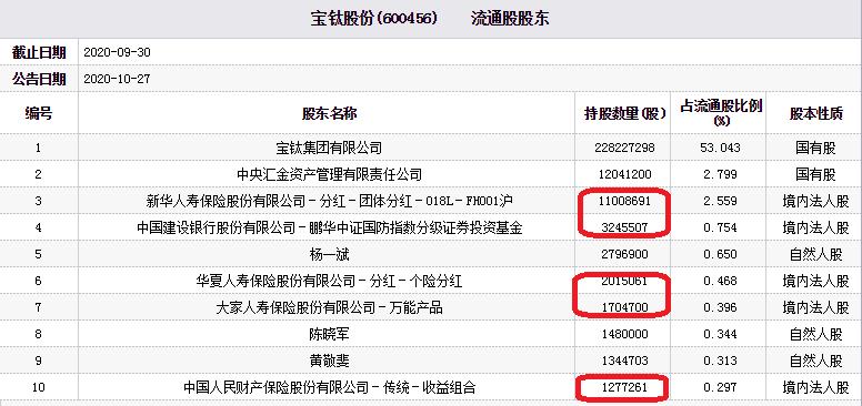 宝钛股份跌9.7% 新华人寿华夏人寿大家人寿为流通股东