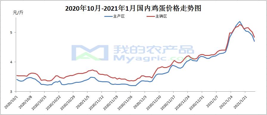 我的农产品:蛋价高峰已远去 行情下滑是趋势