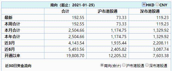 看涨期权狂飙90300%:腾讯市值突破7万亿 相当于2个深圳市GDP