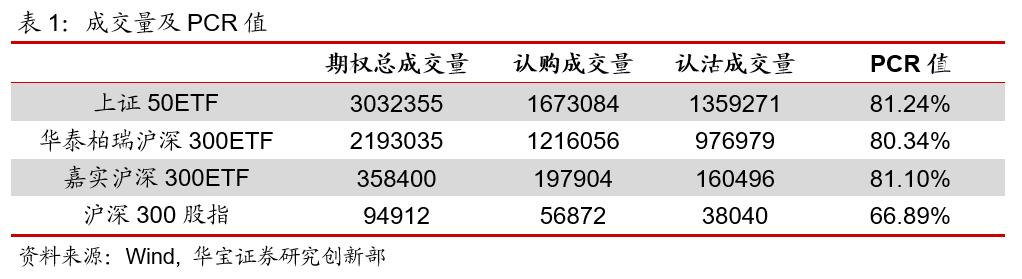 期权日报(20210126):认沽期权隐含波动率震荡下行