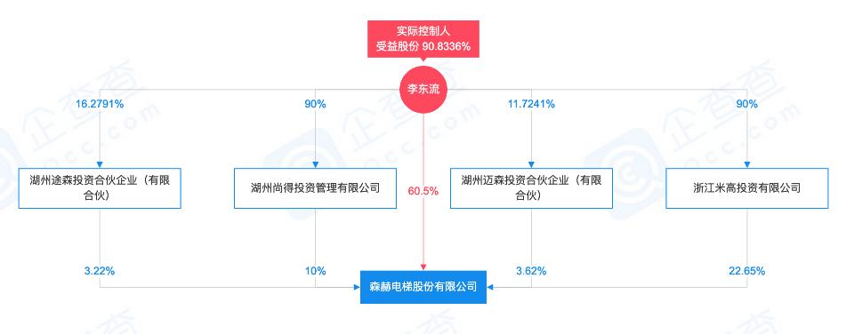 森赫电梯IPO隐瞒重大诉讼,东吴证券保荐人是否尽到应披尽披义务?