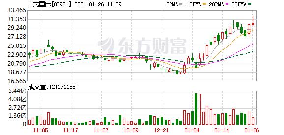 中芯国际(00981-HK)涨3.17%